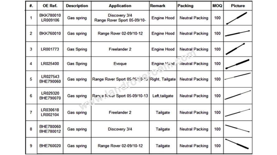 land rover gas spring wholesale